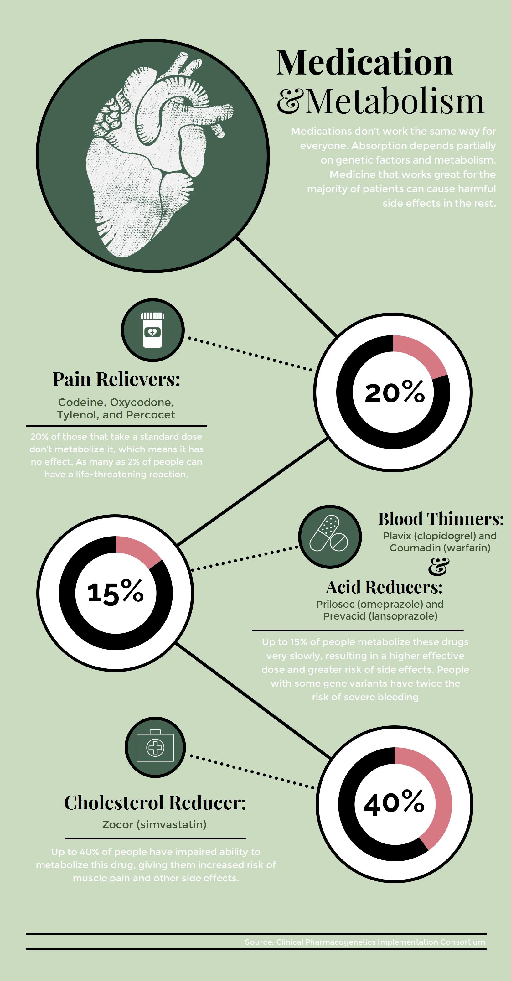 medication&metabolism